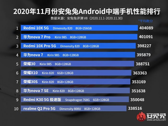 antutus 2020 november benchmark list گوشی های پرچمدار نوامبر AnTuTu