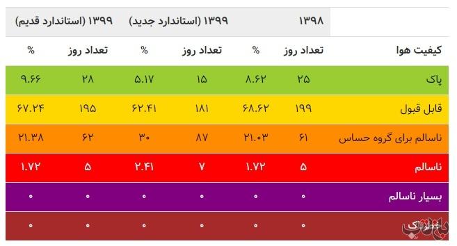 آلودگی هوا 1 1 مازوت سوزی, نیروگاه های برق تهران, آلودگی هوا, عیسی کلانتری, سازمان محیط زیست