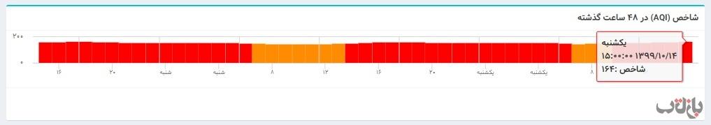 الودگی هوا 3 مازوت سوزی, نیروگاه های برق تهران, آلودگی هوا, عیسی کلانتری, سازمان محیط زیست