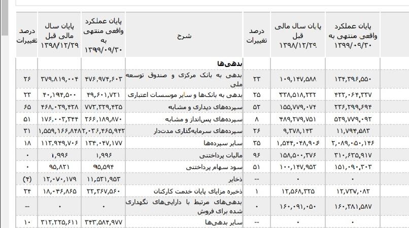 بدهی سالجاری بانک صادرات, صورت های مالی, حجت الله صیدی