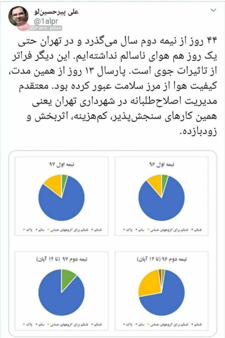 توییت الودگی هوا آلودگی هوا, علی پیرحسینلو, شهر تهران, شهربانو امانی