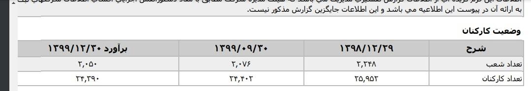 کارکنان بانک صادرات, صورت های مالی, حجت الله صیدی