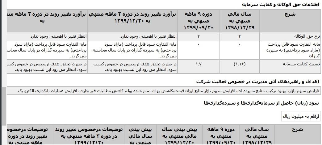 کفایت سرمایه بانک صادرات, صورت های مالی, حجت الله صیدی