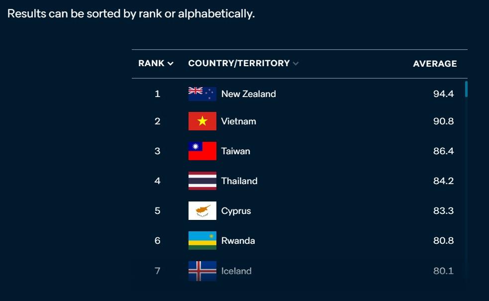 عملکرد کشورها در برابر کرونا/ نیوزلند و ویتنام در صدر، قعرنشینی ایران و آمریکا