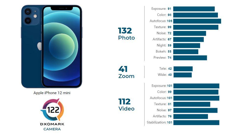 دوربین آیفون 12 مینی در رتبه چهاردهم DXOMARK قرار گرفت