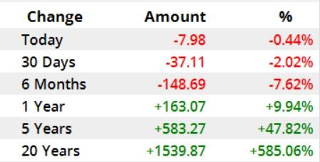 gold 1 افزایش قیمت نفت و کاهش بهای طلا در بازارهای جهانی