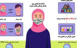توصیههای ایمنی درباره استفاده همزمان از ۲ ماسک/ فیلم