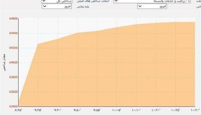 رشد ۷۹۴ هزار واحدی شاخص بورس در سال ۹۹