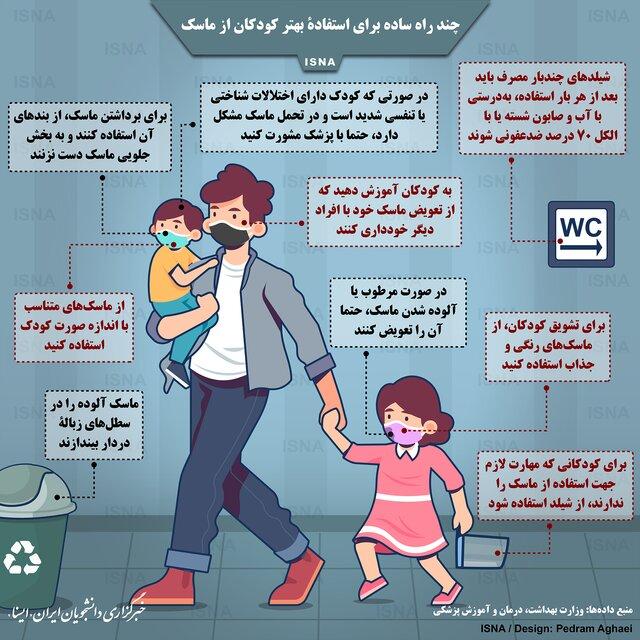 1191429 998 چند راه ساده برای استفادۀ بهتر کودکان از ماسک / اینفوگرافیک