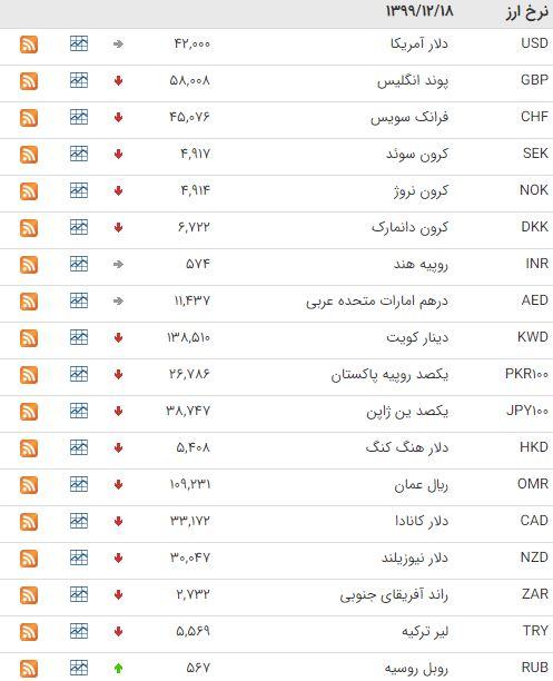 قیمت ۳۰ ارز در بازار بین بانکی کاهش یافت