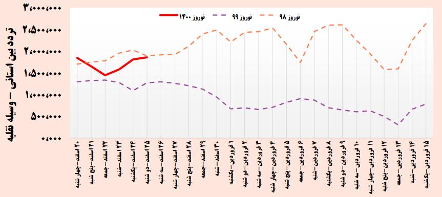 آخرین وضعیت سفرهای مردم در آستانه نوروز/ گیلان رکورددار