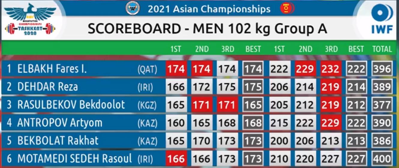 مسابقات وزنهبرداری قهرمانی آسیا/ سه طلا برای ایران در 102 کیلوگرم/ جدول