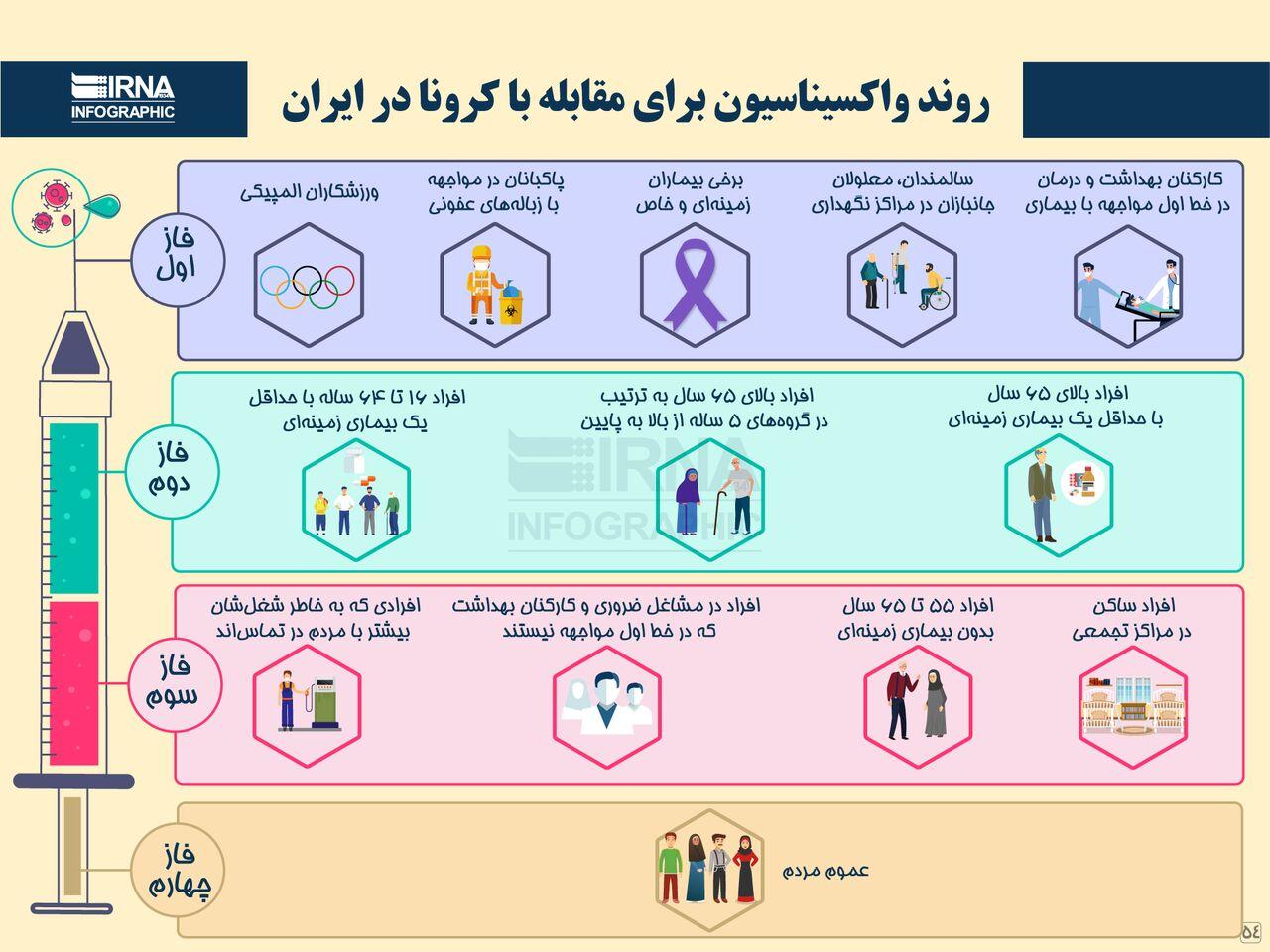 روند واکسیناسیون برای مقابله با کرونا در ایران/ اینفوگرافیک