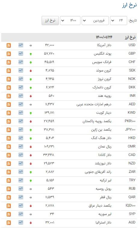 ریزش قیمت ۱۸ ارز در بازار بین بانکی