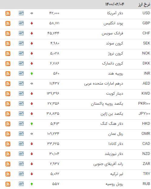 کاهش قیمت ۲۳ ارز در بازار بین بانکی