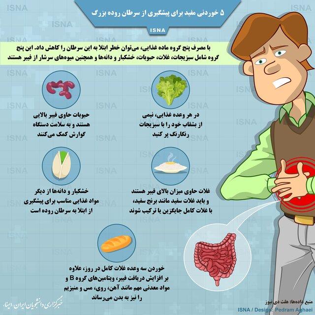 پنج خوردنی مفید برای پیشگیری از سرطان روده بزرگ/ اینفوگرافیک