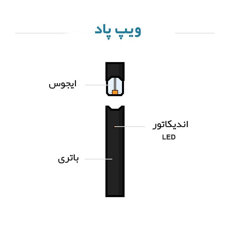 ویپ یا سیگار الکترونیک چیست ؟