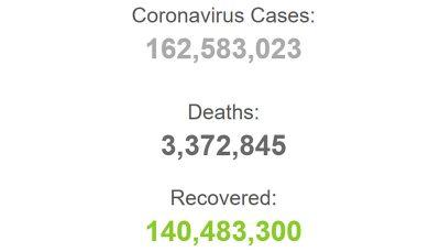 جان باختن ۳ میلیون و ۳۷۲ هزار نفر در جهان بر اثر کرونا