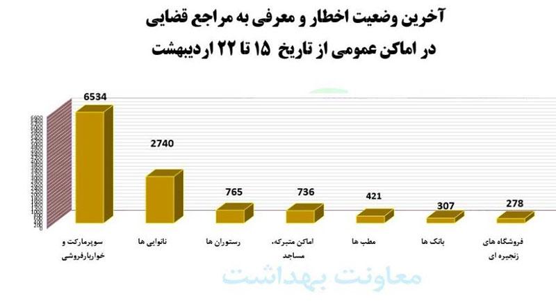 آخرین وضعیت کرونا در ایران/شناسایی ۶۰ مبتلا به ویروس جهشیافته/ فهرست رنگبندی