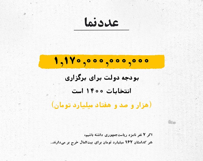 هزینه برگزاری انتخابات ۱۴۰۰ چقدر است؟/ اینفوگرافی