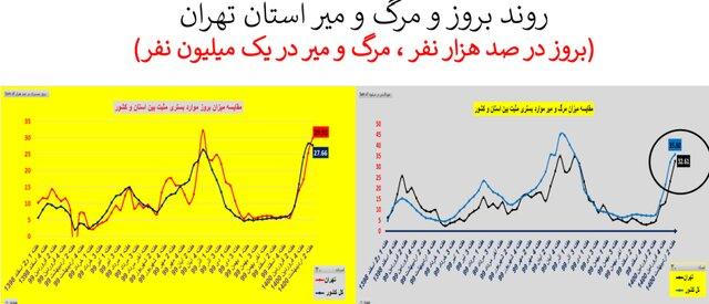 افزایش بیش از 40 درصدی مرگها در تهران/ وضعیت کرونا در 16 استان
