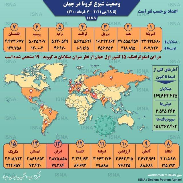 آمار کرونا در جهان تا ۷ خرداد / اینفوگرافیک