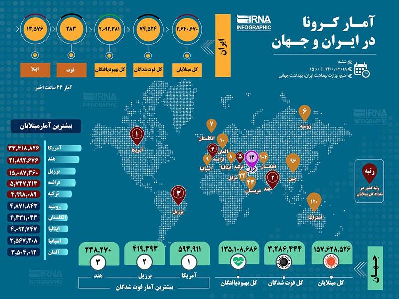آخرین وضعیت کرونا در ایران و جهان