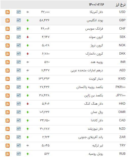 افزایش قیمت ۲۸ ارز در بازار بین بانکی