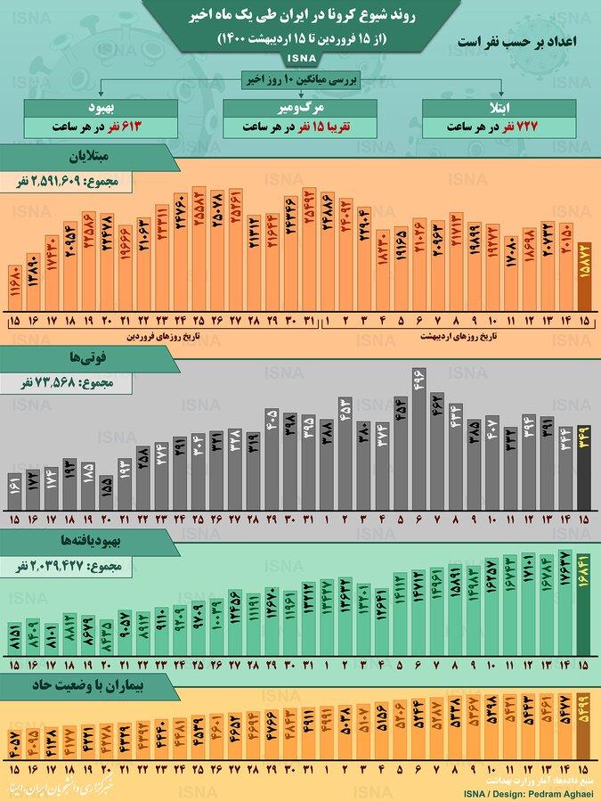 روند کرونا در ایران از ۱۵ فروردین تا ۱۵ اردیبهشت/ اینفوگرافیک