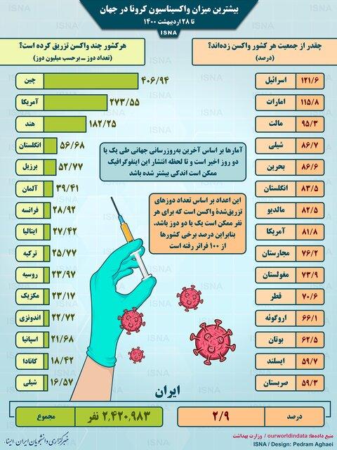 واکسیناسیون کرونا در جهان تا ۲۸ اردیبهشت/ اینفوگرافیک