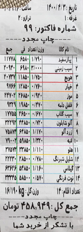 مقایسه قیمت میوه و تره بار در میادین و فروشگاه های مرکز تهران