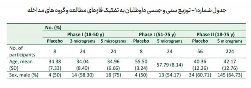 """جزئیات مطالعه بالینی واکسن """"کووایران برکت"""" منتشر شد/نتایج"""