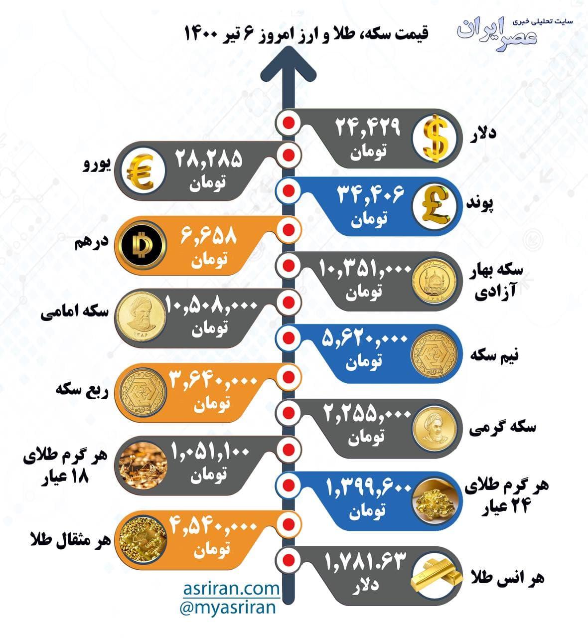 قیمت سکه، طلا و ارز یکشنبه ۶ تیر / اینفوگرافیک