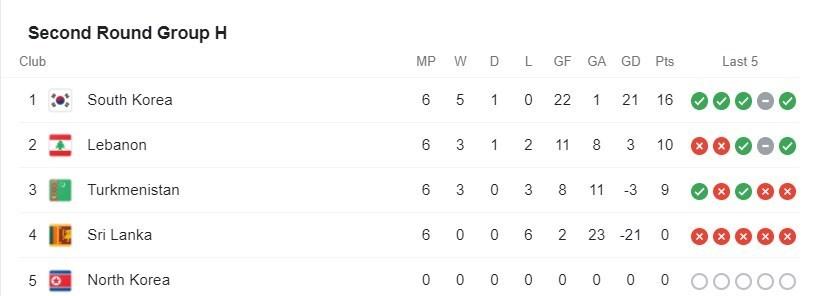 انتخابی جام جهانی ۲۰۲۲/ صعود کره جنوبی و شکست لبنان به سود ایران