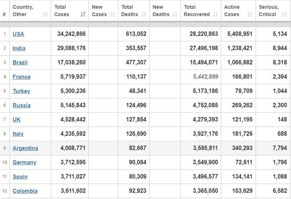 آمار جدید قربانیان کرونا در جهان / جدول
