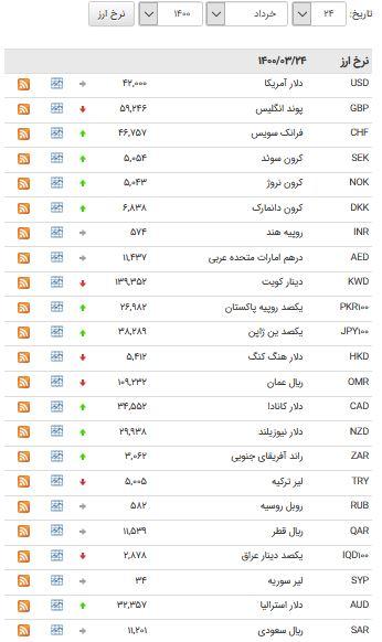 افزایش قیمت ۲۱ ارز در بازار بین بانکی