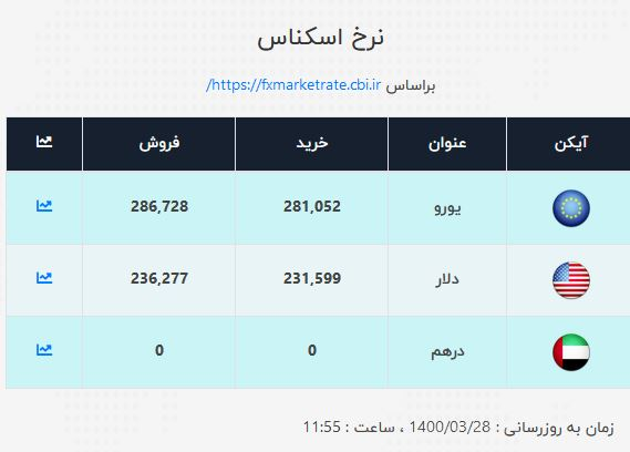 نرخ ارز در ۲۸ خرداد ۱۴۰۰/ نرخ خرید دلار ۲۳ هزار و ۱۵۹ تومان