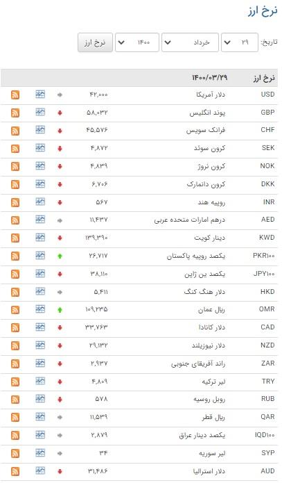 نرخ ۳۲ ارز بین بانکی کاهشی شد
