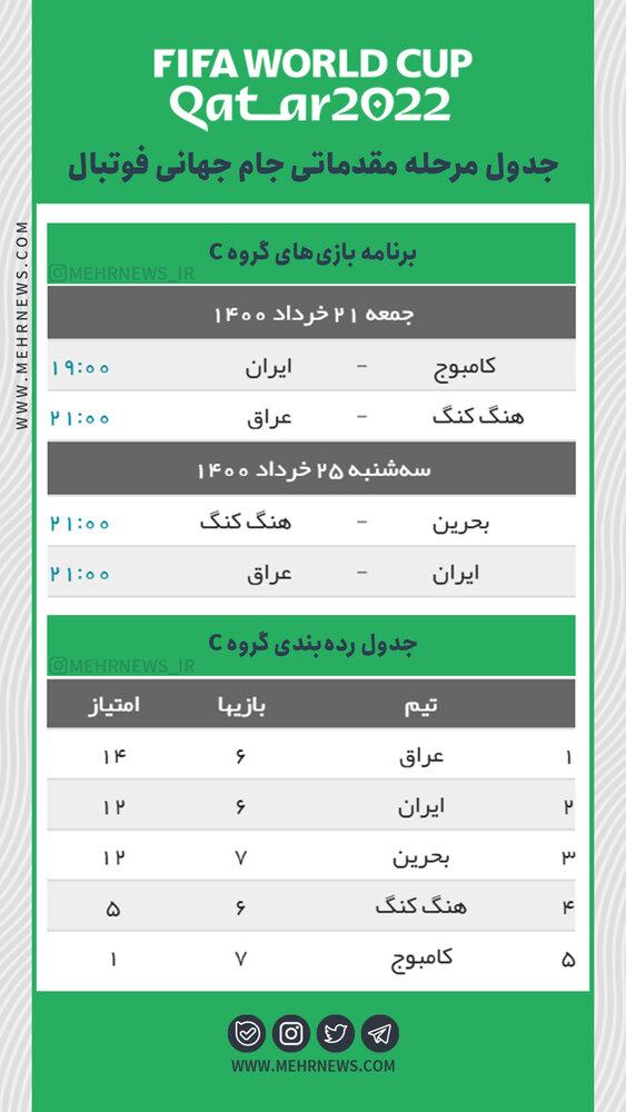 جدول مرحله مقدماتی جام جهانی فوتبال/اینفوگرافیک