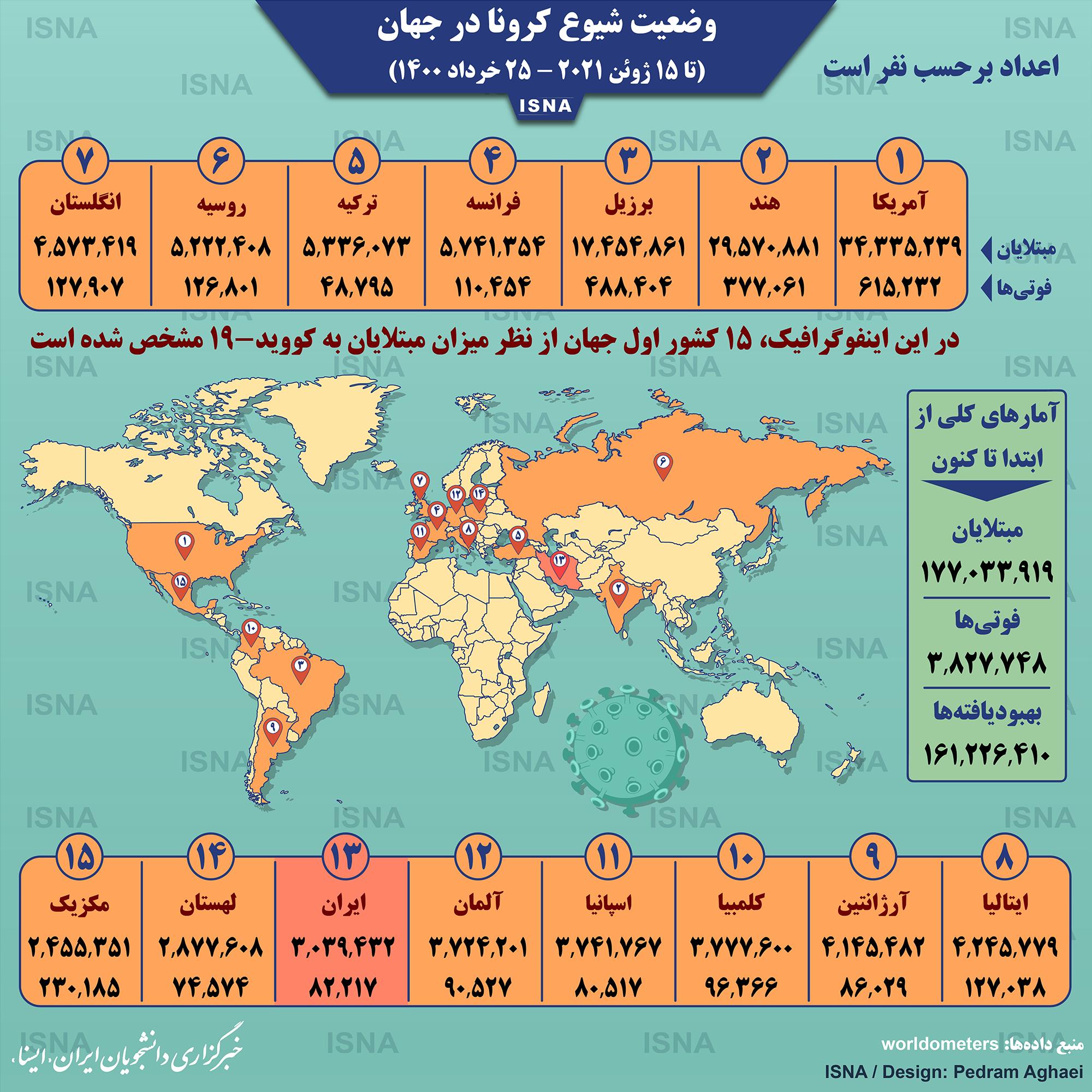 آمار کرونا در جهان تا ۲۵ خرداد/ اینفوگرافیک