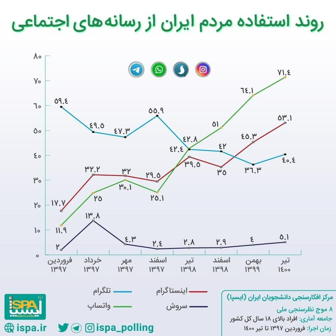 نمودار رونداستفاده مردم ایران از رسانههای اجتماعی /(اینفوگرافیک)
