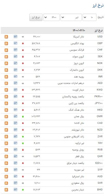 نرخ ۲۲ ارز در بازار بین بانکی کاهشی یافت