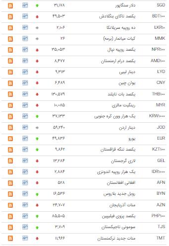 افزایش نرخ ۲۲ ارز در بازار بین بانکی