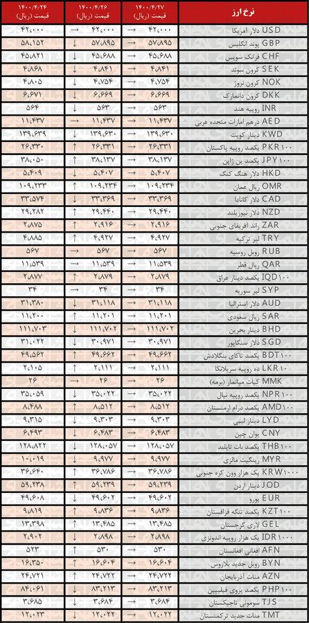 جدیدترین قیمت رسمی ارزها در ۲۷ تیر۱۴۰۰