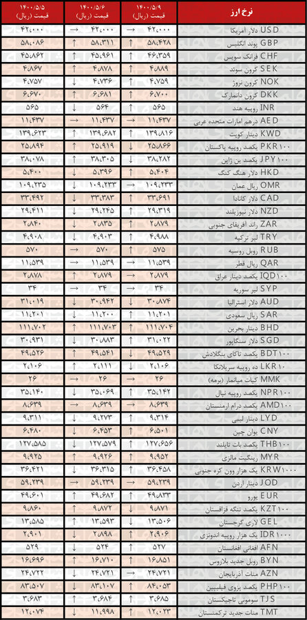 جدیدترین قیمت رسمیارزها در ۹مرداد ۱۴۰۰
