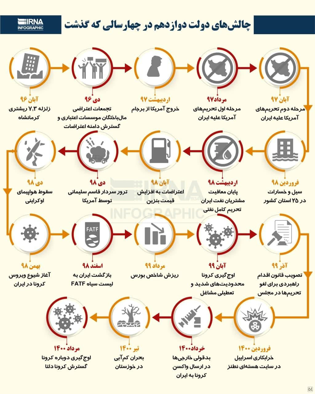 چالشهای دولت دوازدهم در چهار سالی که گذشت /اینفوگرافیک