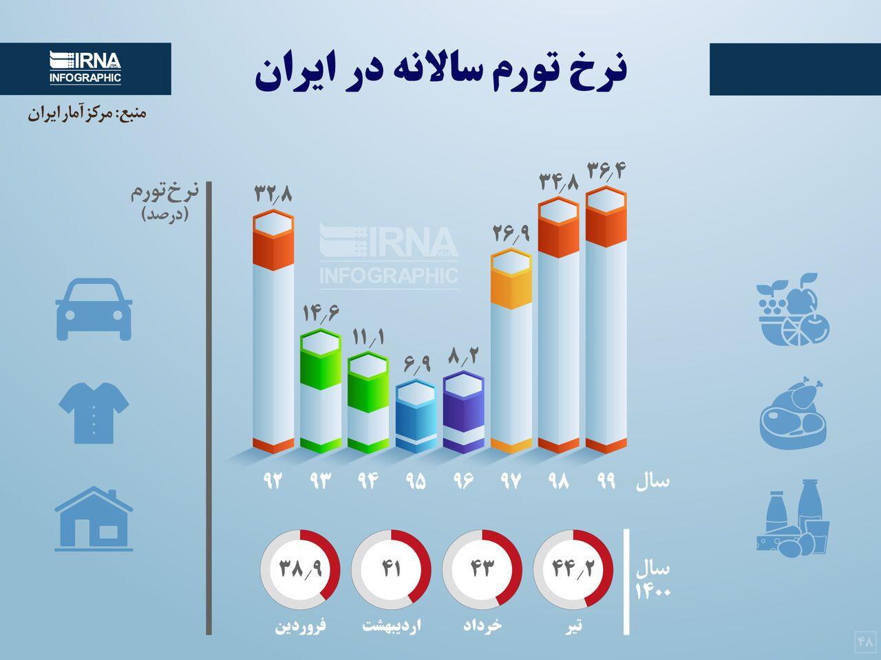 نرخ تورم سالانه در ایران