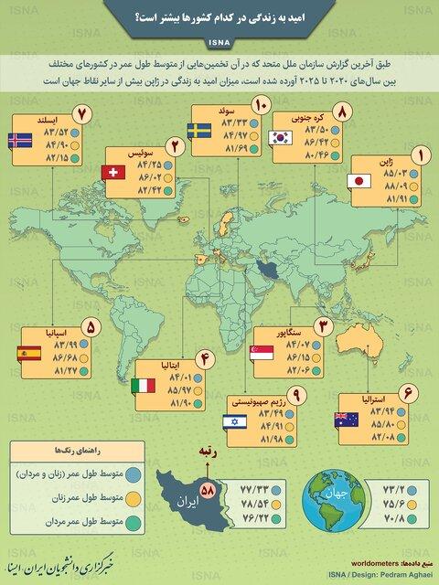 امید به زندگی در کدام کشورها بیشتر است؟ / اینفوگرافیک