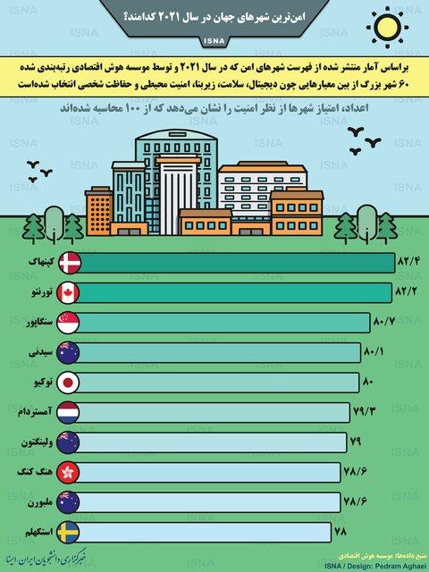 امنترین شهرهای جهان در سال ۲۰۲۱ / اینفوگرافیک