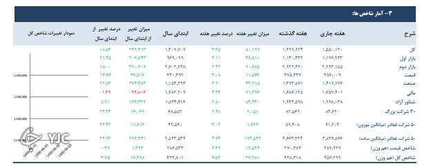 تمام ۱۲ شاخص بورس تهران مثبت شد!